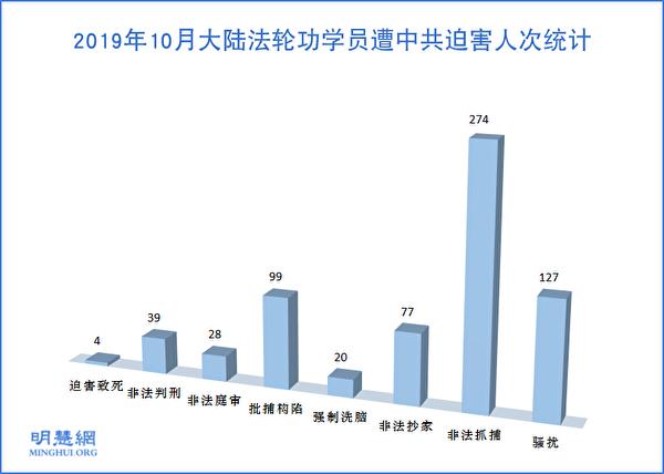 2019年10月大陸法輪功學員遭中共迫害人次統計示意圖。(明慧網)