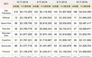 舊金山十月房市買家進場 房價抬升小