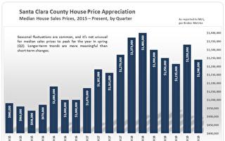 南灣聖縣第三季房市報告 房價低迷但無跳水