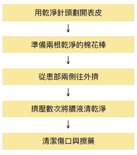医生正确挤痘痘的步骤。(商周出版提供/大纪元制表)