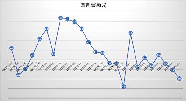 以上為中國規模以上工業企業利潤單月同比增速一覽。(大紀元製圖)