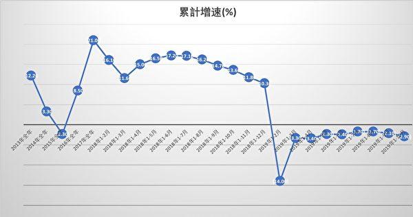 以上為中國規模以上工業企業利潤累計同比增速一覽。(大紀元製圖)