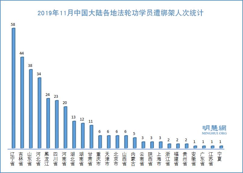 11月份 至少325名法輪功學員遭綁架