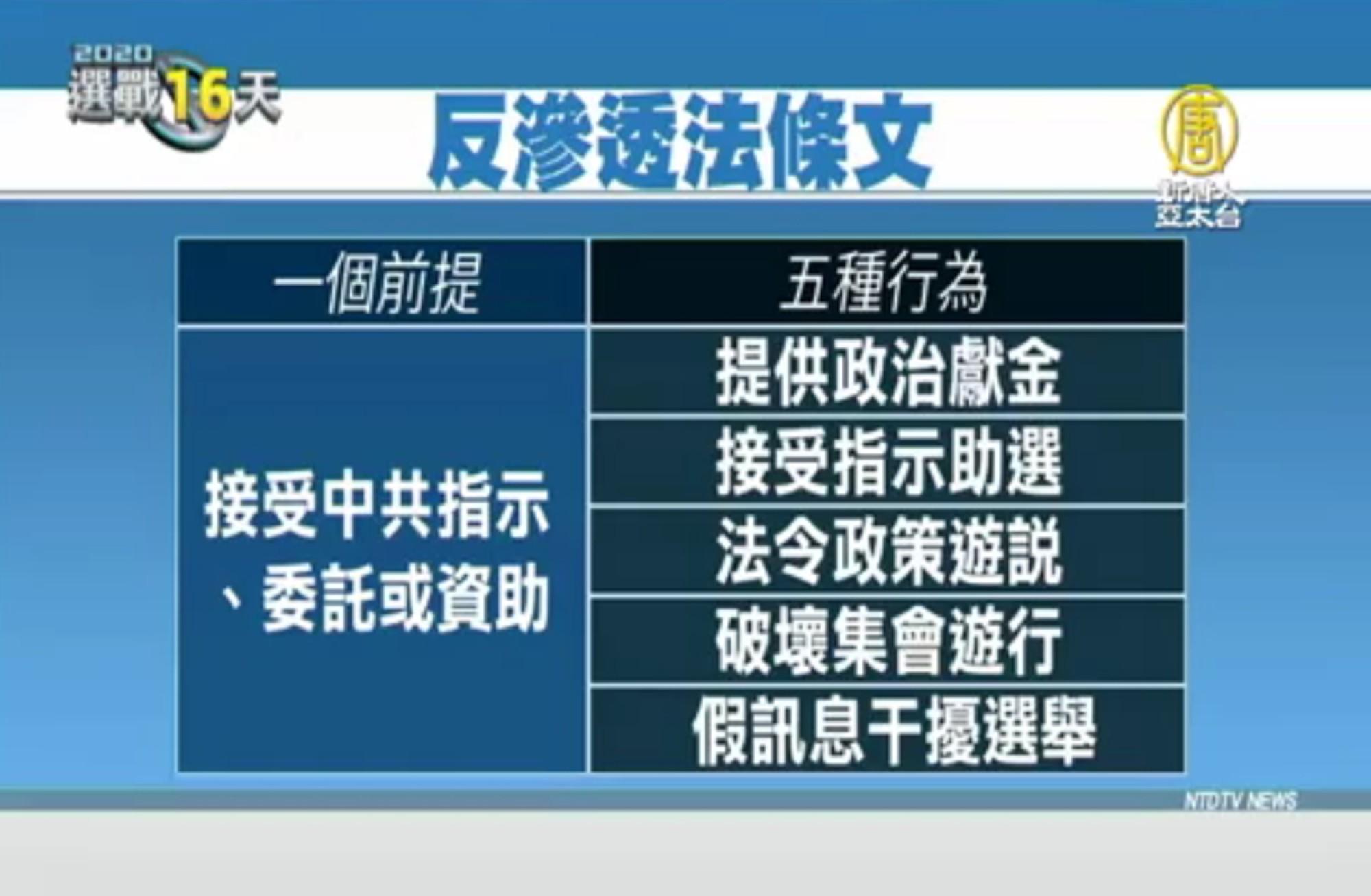 台灣反滲透法2019年12月31日表決,各方爭議不斷。該法規範內容,為一個前提,五種行為。(授權影片截圖)