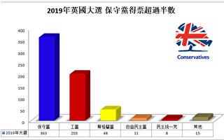 2019年英国大选 保守党大胜