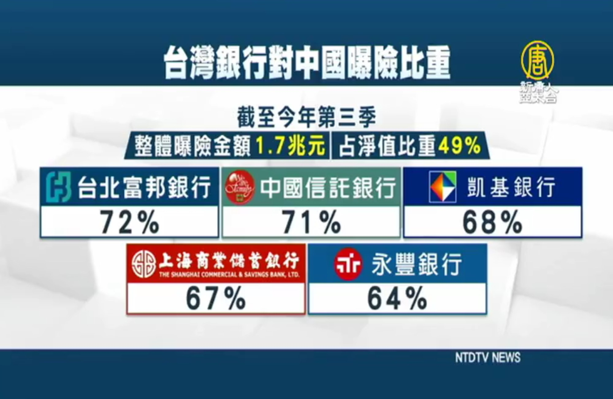 中國債務違約惡化 台11銀行聯合貸款中企踩雷