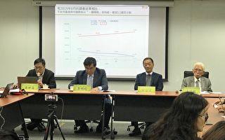 韓稱「唯一支持蔡英文」前 蔡已領先27.8%