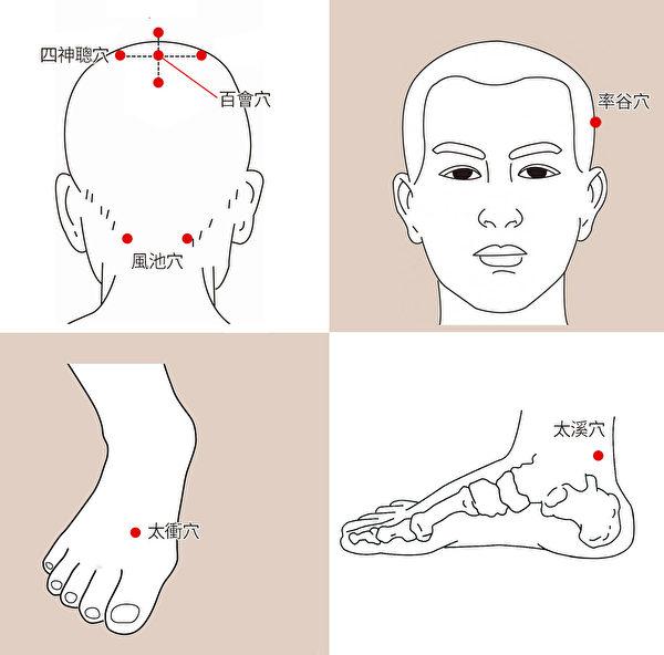 养发、改善白发的头部和足部穴道。(大纪元制图)