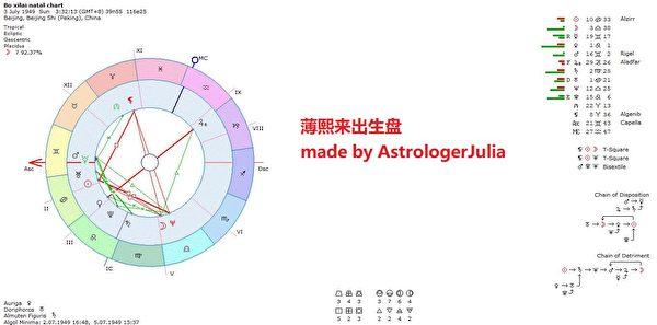 薄熙來的出生盤(Julia Zhu提供)