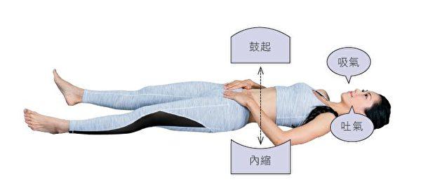 增強腹肌、改善腰痛的簡易腹式呼吸法。(幸福文化提供)