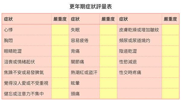 更年期症状评量表,帮助判断是否到了更年期。(大纪元制表)