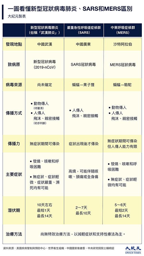新型冠状病毒肺炎(武汉肺炎)和SARS、MERS的区别。(大纪元制表)