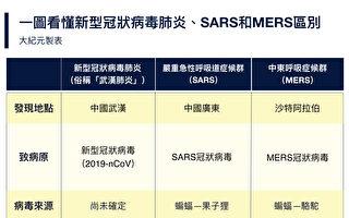 如今正在迅速蔓延之中的武漢肺炎,和SARS、MERS究竟有何區別?(大紀元製表)