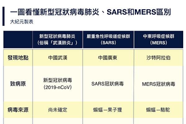 如今正在迅速蔓延之中的武汉肺炎,和SARS、MERS究竟有何区别?(大纪元制表)