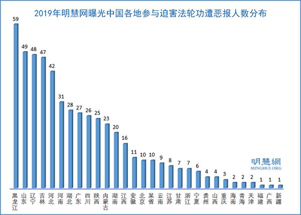 2019年明慧網曝光中國各地參與迫害法輪功遭惡報人數的分佈示意圖。