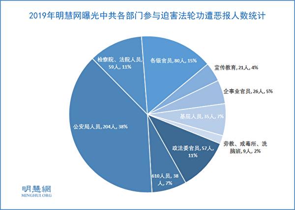 2019年明慧網曝光中共各部門參與迫害法輪功遭惡報的人數統計。