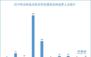 2019年 吉林省法輪功學員遭迫害綜述