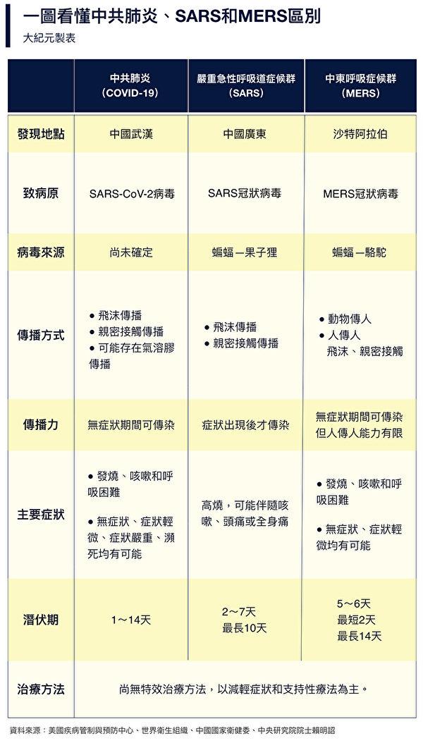 中共肺炎和SARS、MERS的区别。(大纪元制表)