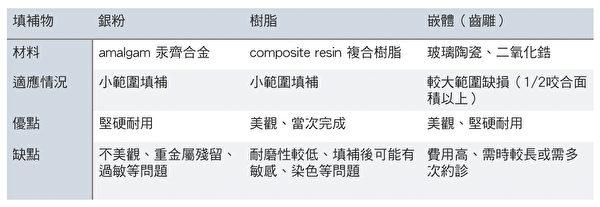 常見三種補牙材料:樹脂、銀粉amalgam(汞齊合金)、陶瓷嵌體的優缺點。(蔡忠廷醫師提供)