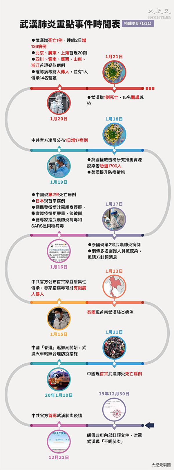 中共肺炎疫情重點事件時間表。點此看大圖。(大紀元製圖)