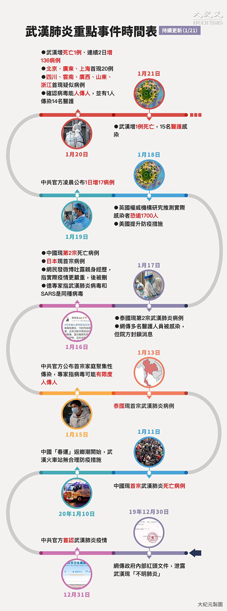 中共肺炎疫情重點事件時間表。(大紀元製圖)