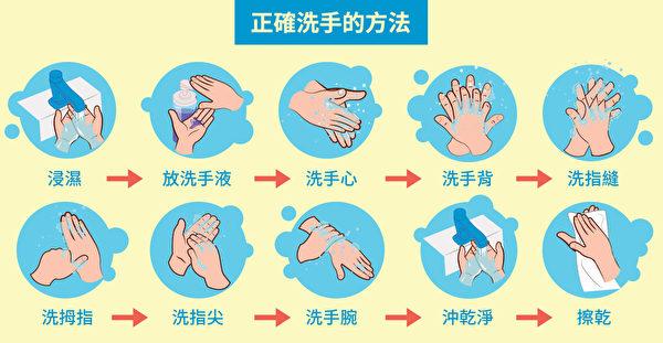 預防新型冠狀病毒肺炎感染的正確洗手方法。(Shutterstock/大紀元製圖)