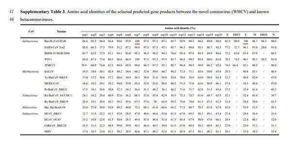 張永振等人向《自然》雜誌提交的論文顯示,中共病毒和舟山蝙蝠CoVZC45病毒E蛋白相似度高達100%。(《自然》論文截圖)