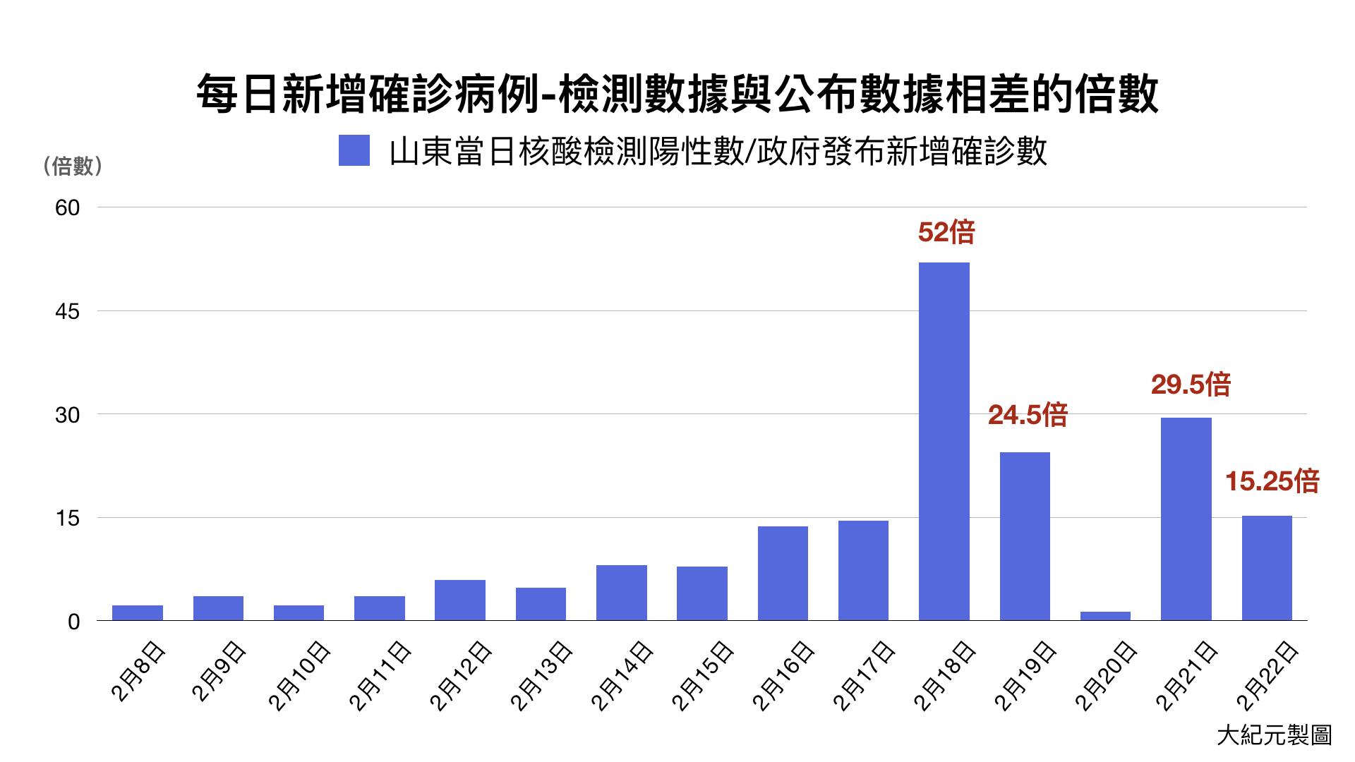 山東每日新增確診病例與公佈數據相差的倍數。(大紀元)