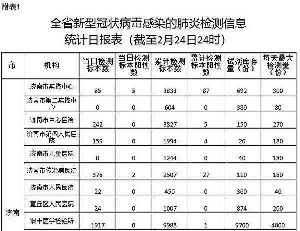 2月25日,山東省疾控中心病毒所上報給省衛健委的「全省新型冠狀病毒(中共病毒)感染的肺炎檢測信息統計日報表」文件截圖。(大紀元)