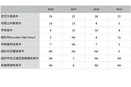 哈佛大學、普林斯頓大學、麻省理工學院畢業生來自哪所高中的情況一覽表。