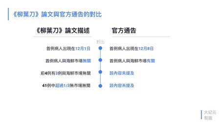《柳葉刀》論文與中共官方通告內容對比圖