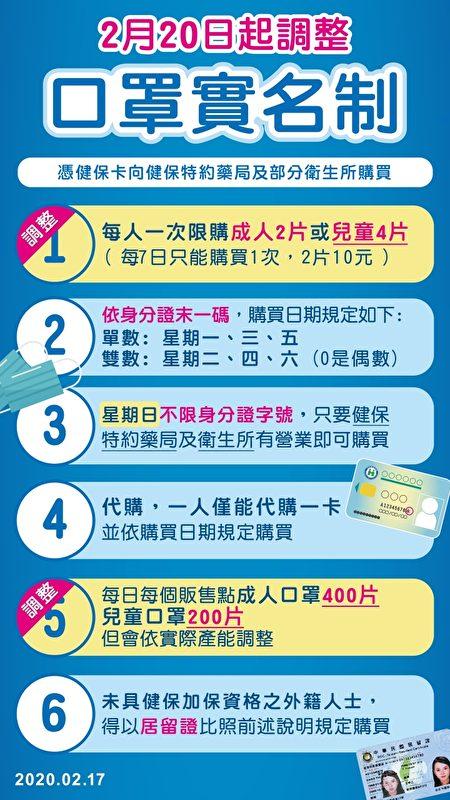 2月20日起調整口罩實名制,憑健保卡向健保特約藥局及部份衛生所購買。