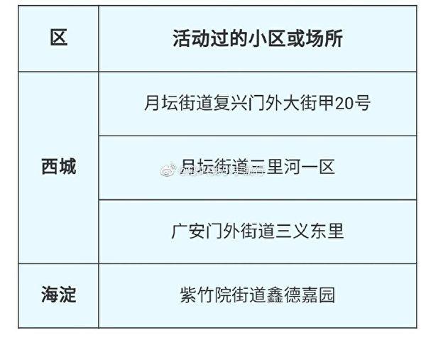 北京官方公佈的18日新發病例活動過的4個小區。(網絡截圖)