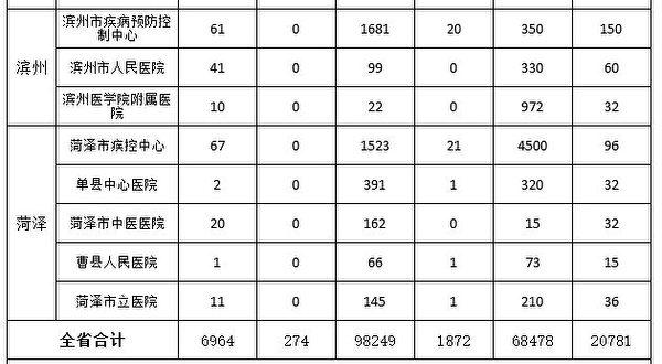 2020年2月21日,山東省疾控中心病毒所上報給省衛健委的「全省新型冠狀病毒(中共病毒)感染的肺炎檢測信息統計日報表」文件截圖。中共稱2月20日山東新增確診病例202例,但該報表顯示,20日當天檢測陽性(確診)數為274例(其中1例為確診覆核),比「官方」數據多出71例。(大紀元)