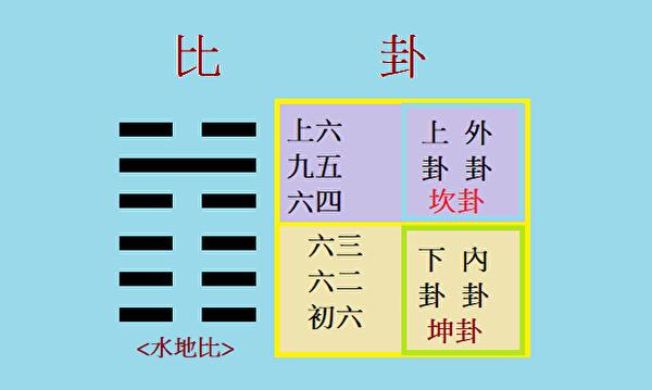 <比卦>(荏淑一製圖/大紀元)
