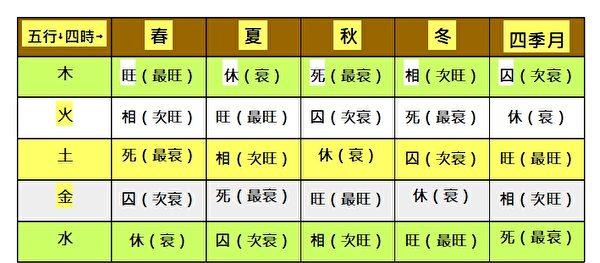 五行四時旺相死囚休之表(註:「四季月」即黃曆三、六、九、十二月,也是指辰、未、戌、丑、月)。(大紀元製圖)