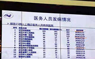 武汉医务人员感染数字曝光 协和262例居首