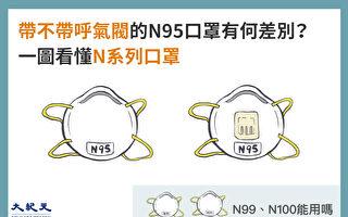 N99、N100、带与不带呼气阀的N95口罩有何区别?(大纪元制图)