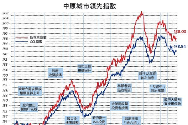 【樓市動向】制衡失效 重複錯誤 破壞香港