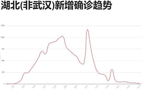 依據中共發佈的「官方」數據,湖北省(武漢市之外)新增確診病例的趨勢圖。(網絡截圖)