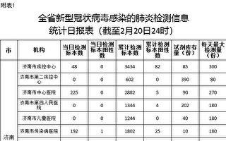 【独家】山东内部文件:确诊数是公布的数倍