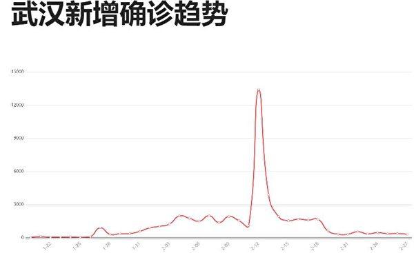 依據中共發佈的「官方」數據,武漢市新增確診病例的趨勢圖。(網絡截圖)