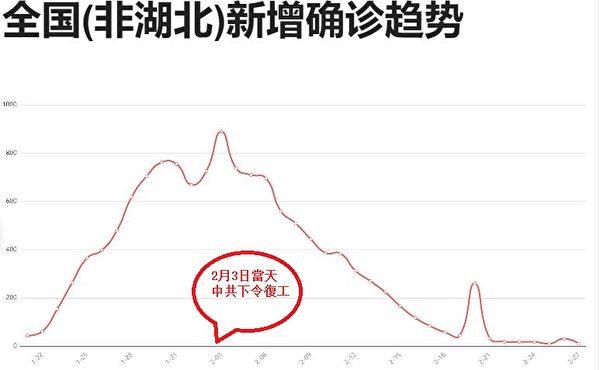 依據中共發佈的「官方」數據,中國(湖北省之外)新增確診病例的趨勢圖。(網絡截圖)