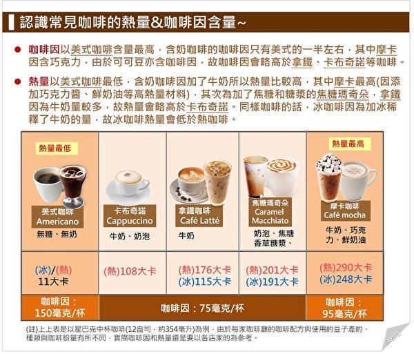 常見咖啡的熱量、咖啡因含量對比。(Stella營養師提供)