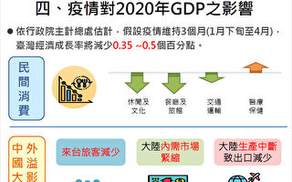 台国发会:五大产业受疫情影响