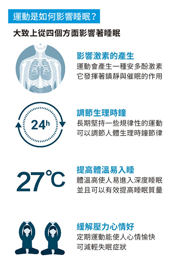 运动对睡眠的影响。(图片来源:国际睡眠科学与科技协会暨北京服装学院都会寝室专案组授权使用)