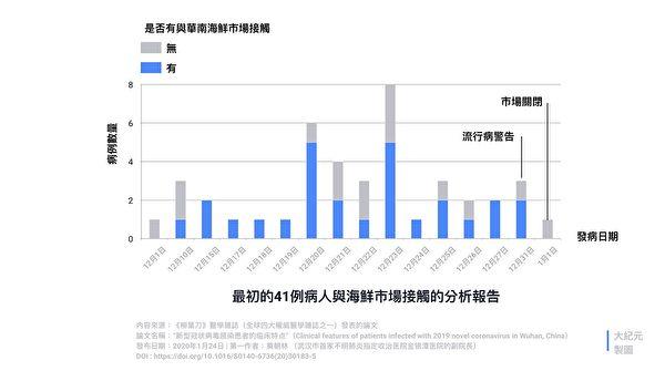 《柳葉刀》論文對41例確診病例與海鮮市場的關係的分析