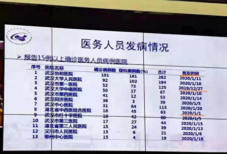 醫務人員感染病例數字2月3日首度曝光,當時顯示武漢大學人民醫院感染人數194人。(網絡圖片)