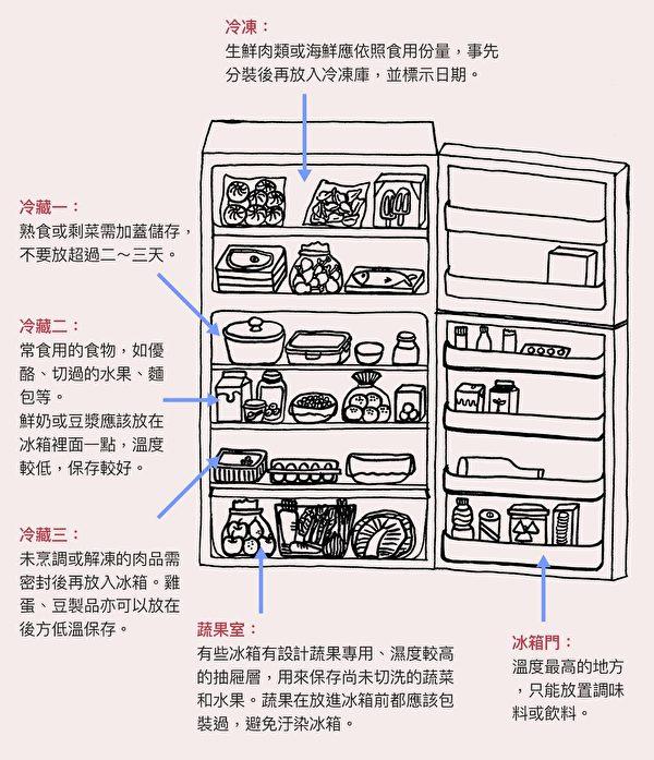 冰箱食物的放置方法,包括冷凍、冷藏、蔬果室和冰箱門。(商周提供/大紀元後製)