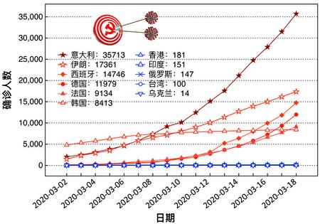 截止2020年3月18日,維基百科公佈的數據清晰地顯示:中共肺炎疫情在國際上沿著「親共路線」傳播。